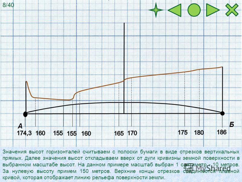 Значения высот горизонталей считываем с полоски бумаги в виде отрезков вертикальных прямых. Далее значения высот откладываем вверх от дуги кривизны земной поверхности в выбранном масштабе высот. На данном примере масштаб выбран 1 сантиметр - 10 метро