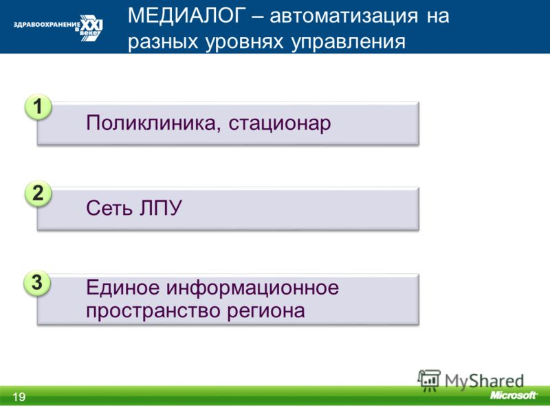 МЕДИАЛОГ – автоматизация на разных уровнях управления 19 Сеть ЛПУ 2 2 Поликлиника, стационар 1 1 Единое информационное пространство региона 3 3