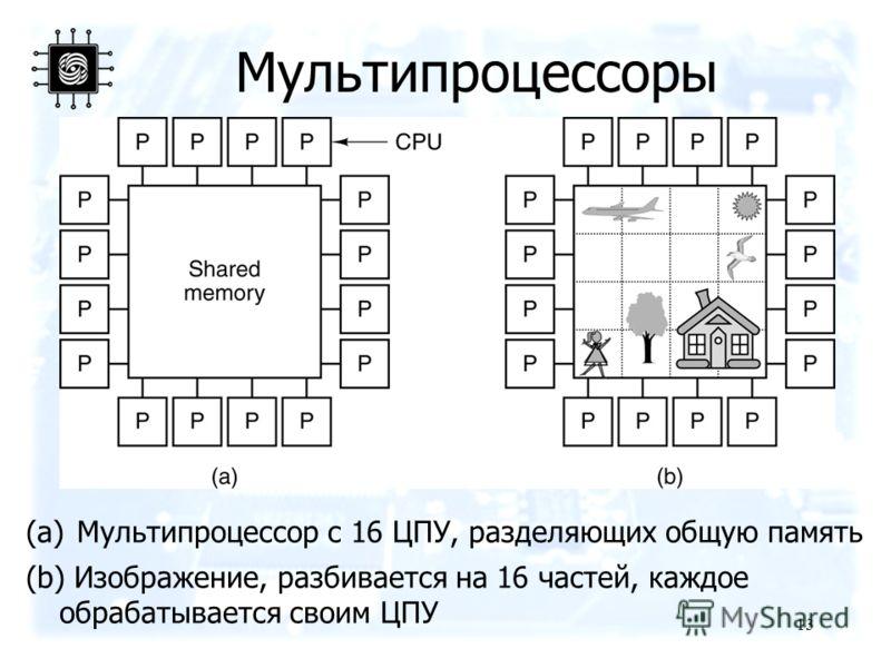 13 Мультипроцессоры (a) Мультипроцессор с 16 ЦПУ, разделяющих общую память (b) Изображение, разбивается на 16 частей, каждое обрабатывается своим ЦПУ