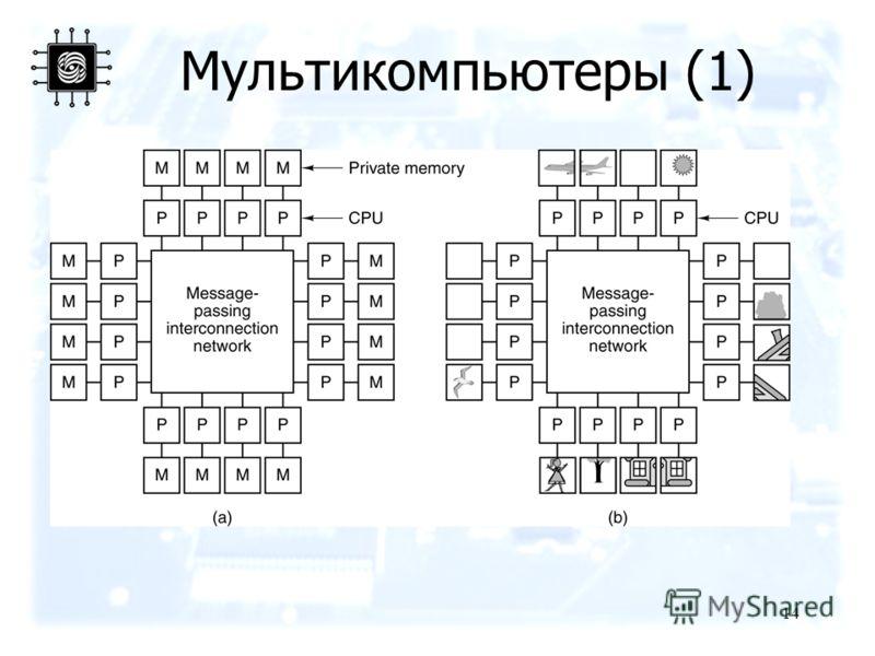 14 Мультикомпьютеры (1)