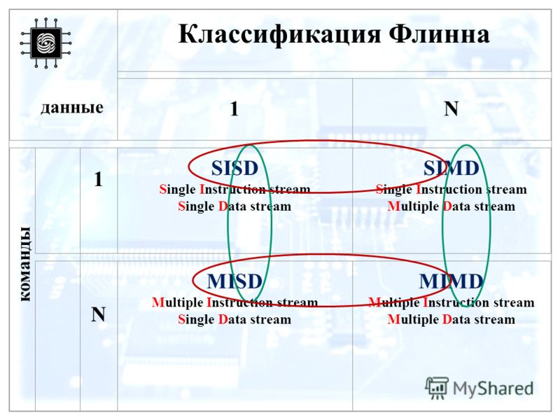 Классификация Флинна 1N 1 SISD Single Instruction stream Single Data stream SIMD Single Instruction stream Multiple Data stream N MISD Multiple Instruction stream Single Data stream MIMD Multiple Instruction stream Multiple Data stream данные команды