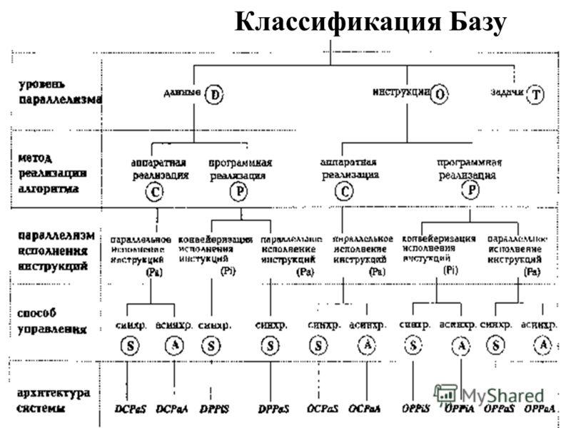 Классификация Базу