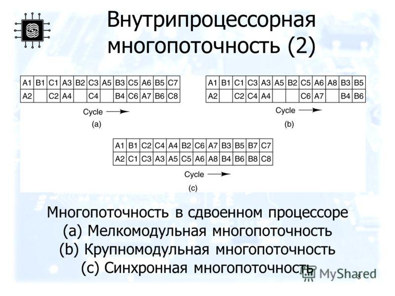 8 Внутрипроцессорная многопоточность (2) Многопоточность в сдвоенном процессоре (a) Мелкомодульная многопоточность (b) Крупномодульная многопоточность (c) Синхронная многопоточность