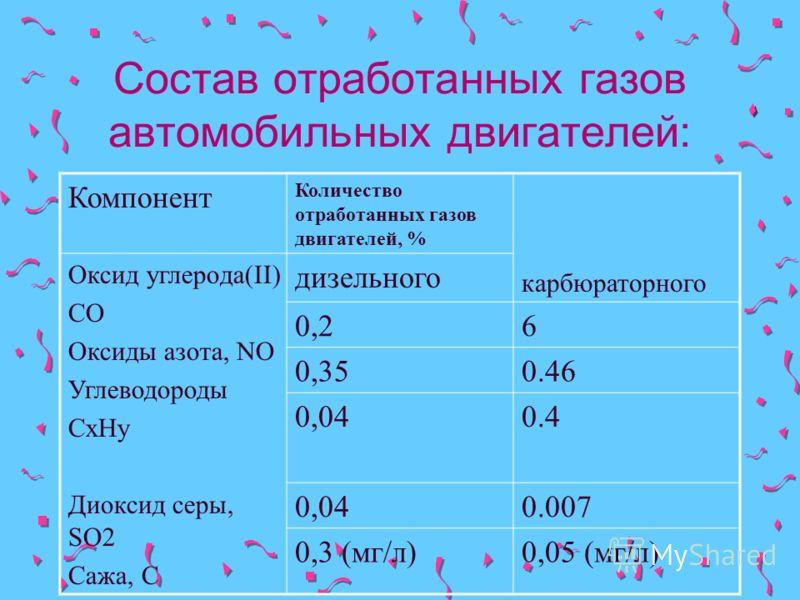Состав отработанных газов автомобильных двигателей: Компонент Количество отработанных газов двигателей, % карбюраторного Оксид углерода(II) СО Оксиды азота, NO Углеводороды CxHy Диоксид серы, SO2 Сажа, С дизельного 0,26 0,350.46 0,04 0.4 0,040.007 0,