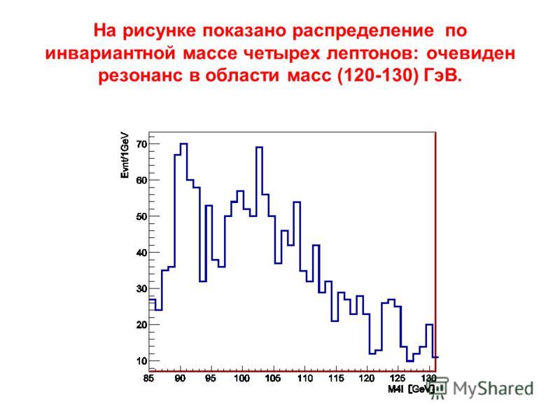 На рисунке показано распределение по инвариантной массе четырех лептонов: очевиден резонанс в области масс (120-130) ГэВ.