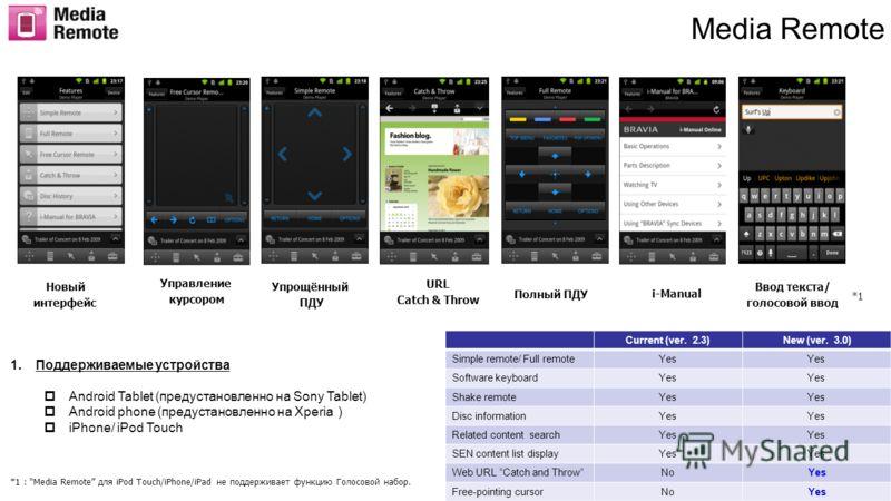 Media Remote Управление курсором URL Catch & Throw i-Manual Ввод текста/ голосовой ввод Новый интерфейс Упрощённый ПДУ Полный ПДУ *1 *1 : Media Remote для iPod Touch/iPhone/iPad не поддерживает функцию Голосовой набор. Current (ver. 2.3)New (ver. 3.0