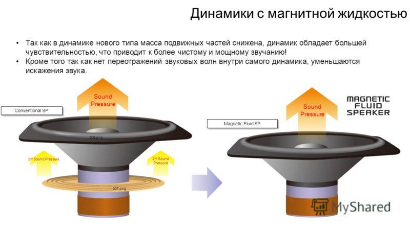 Динамики с магнитной жидкостью Sound Pressure Conventional SP Sound Pressure 2 nd Sound Pressure 006.png 007.png Magnetic Fluid SP Так как в динамике нового типа масса подвижных частей снижена, динамик обладает большей чувствительностью, что приводит
