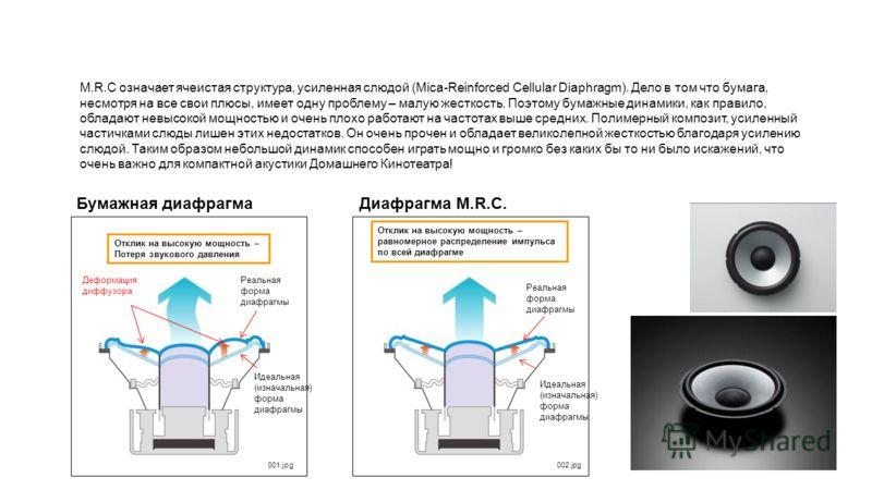 Бумажная диафрагма Деформация диффузора Отклик на высокую мощность – Потеря звукового давления Диафрагма M.R.C. Отклик на высокую мощность – равномерное распределение импульса по всей диафрагме Идеальная (изначальная) форма диафрагмы Реальная форма д