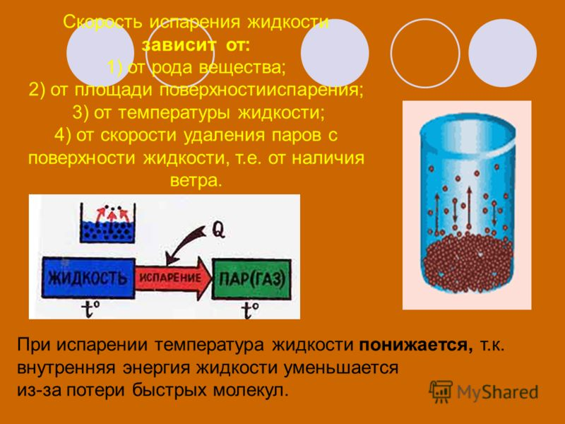 При испарении температура жидкости понижается, т.к. внутренняя энергия жидкости уменьшается из-за потери быстрых молекул. Скорость испарения жидкости зависит от: 1) от рода вещества; 2) от площади поверхностииспарения; 3) от температуры жидкости; 4)