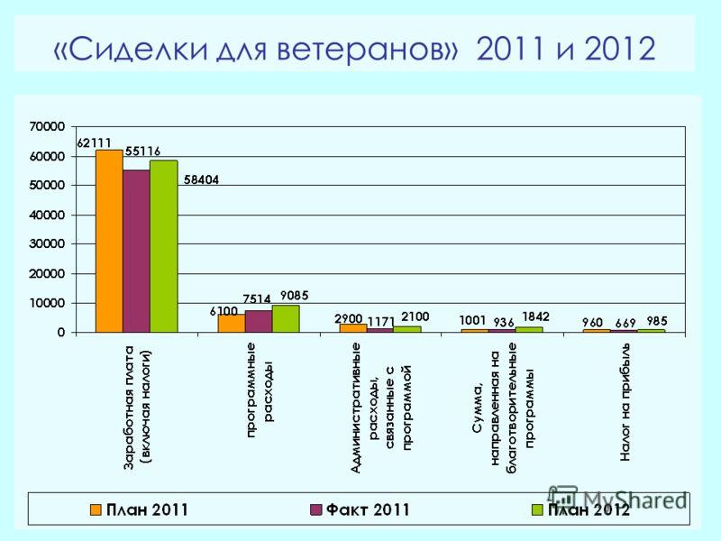 «Сиделки для ветеранов» 2011 и 2012