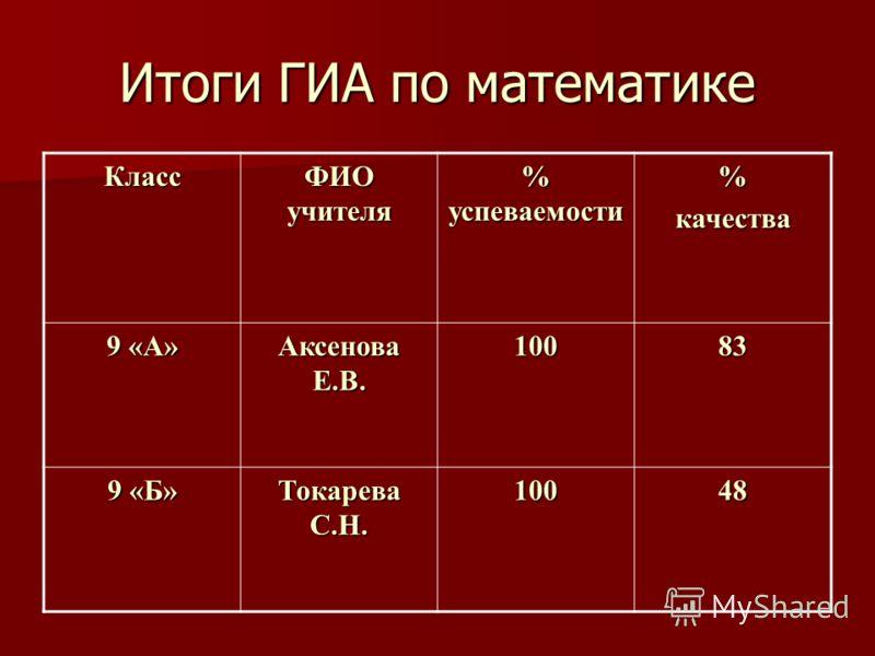 Итоги ГИА по математике Класс ФИО учителя % успеваемости %качества 9 «А» Аксенова Е.В. 10083 9 «Б» Токарева С.Н. 10048