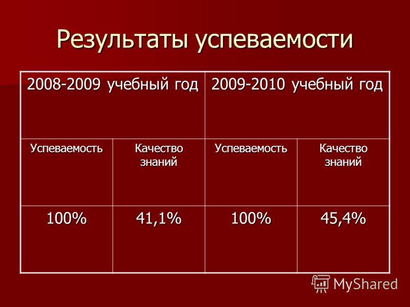 Результаты успеваемости 2008-2009 учебный год 2009-2010 учебный год Успеваемость Качество знаний Успеваемость 100%41,1%100%45,4%