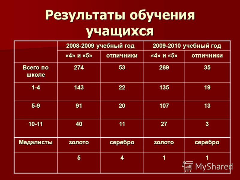 Результаты обучения учащихся 2008-2009 учебный год 2009-2010 учебный год «4» и «5» отличники отличники Всего по школе 2745326935 1-41432213519 5-9912010713 10-114011273 Медалистызолотосереброзолотосеребро 5411