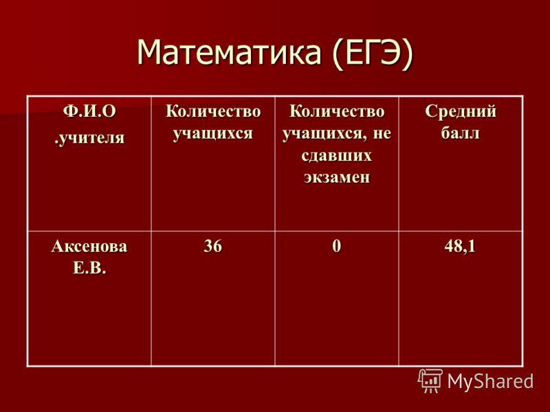 Математика (ЕГЭ) Ф.И.О.учителя Количество учащихся Количество учащихся, не сдавших экзамен Средний балл Аксенова Е.В. 36048,1