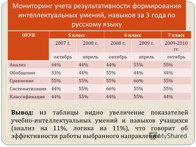 Мониторинг учета результативности формирования интеллектуальных умений, навыков за 3 года по русскому языку ОУУН 5 класс 6 класс 7 класс 2007 г.2008 г. 2009 г. 2009-2010 гг. октябрьапрельоктябрьапрельоктябрь Анализ 44% 55% Обобщение 33%44%55%44% Срав
