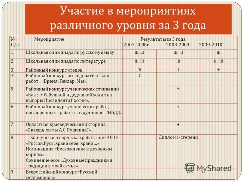 Участие в мероприятиях различного уровня за 3 года П / п Мероприятие Результаты за 3 года 2007-2008 г 2008-2009 г 2009-2010 г 1. Школьная олимпиада по русскому языку III, IIIIII, IIIII 2. Школьная олимпиада по литературе II, IIIIIIII, III 3. Районный