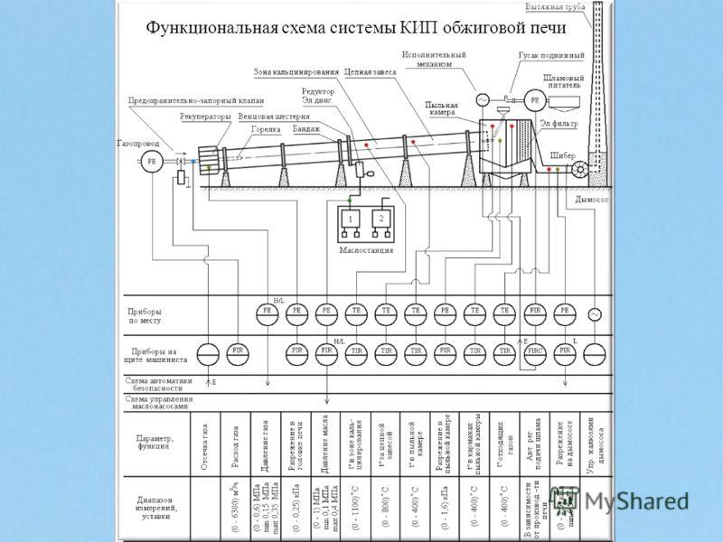 Функциональная схема системы КИП обжиговой печи