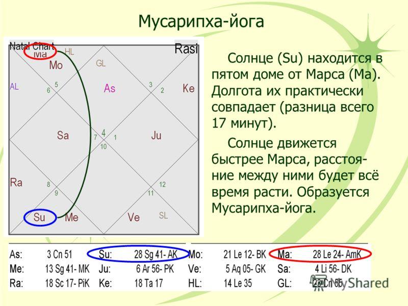 Мусарипха-йога Солнце (Su) находится в пятом доме от Марса (Ma). Долгота их практически совпадает (разница всего 17 минут). Солнце движется быстрее Марса, расстоя- ние между ними будет всё время расти. Образуется Мусарипха-йога.