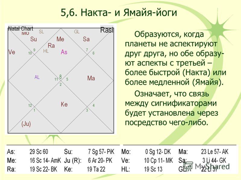 5,6. Накта- и Ямайя-йоги Образуются, когда планеты не аспектируют друг друга, но обе образу- ют аспекты с третьей – более быстрой (Накта) или более медленной (Ямайя). Означает, что связь между сигнификаторами будет установлена через посредство чего-л