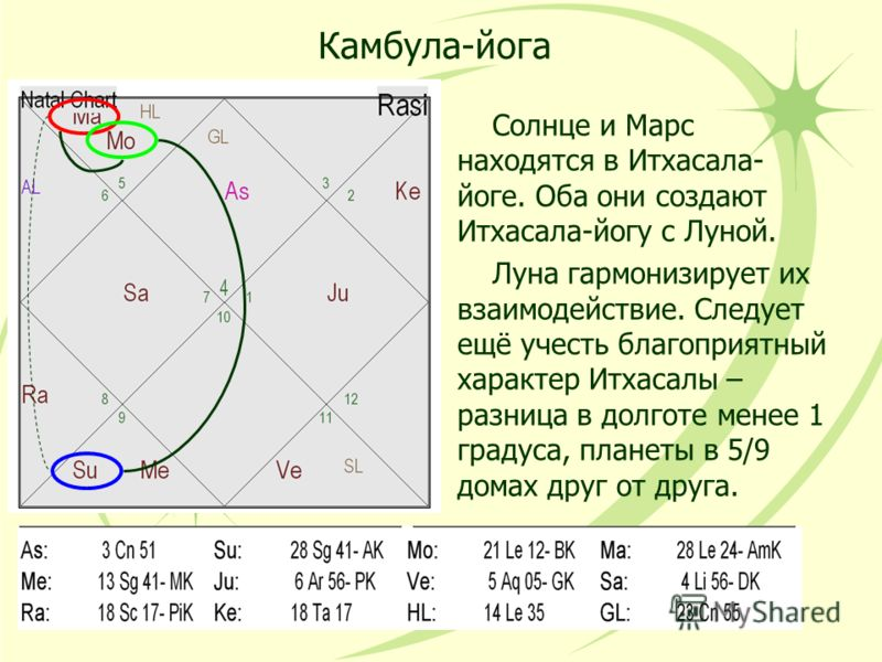 Камбула-йога Солнце и Марс находятся в Итхасала- йоге. Оба они создают Итхасала-йогу с Луной. Луна гармонизирует их взаимодействие. Следует ещё учесть благоприятный характер Итхасалы – разница в долготе менее 1 градуса, планеты в 5/9 домах друг от др