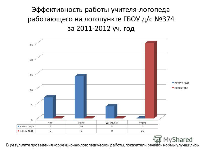 Эффективность работы учителя-логопеда работающего на логопункте ГБОУ д/с 374 за 2011-2012 уч. год В результате проведения коррекционно-логопедической работы, показатели речевой нормы улучшились