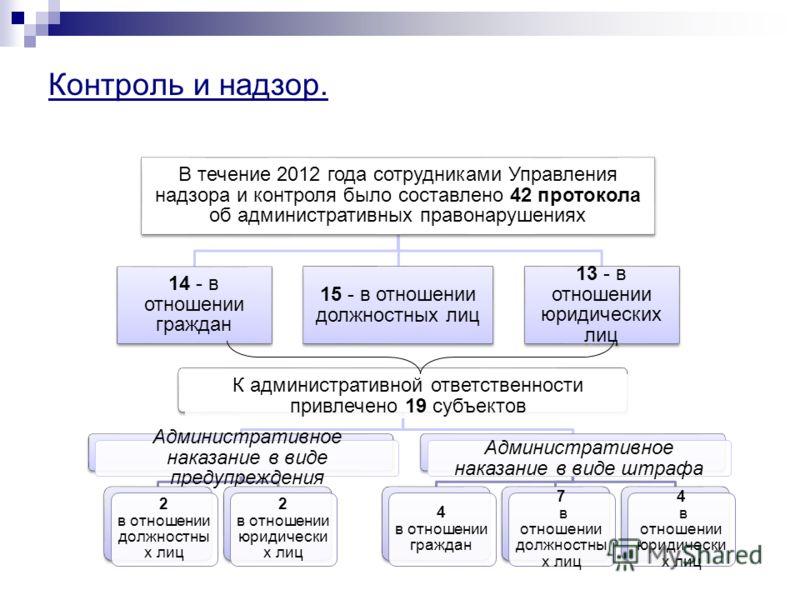 Контроль и надзор. В течение 2012 года сотрудниками Управления надзора и контроля было составлено 42 протокола об административных правонарушениях 14 - в отношении граждан 15 - в отношении должностных лиц 13 - в отношении юридических лиц К администра