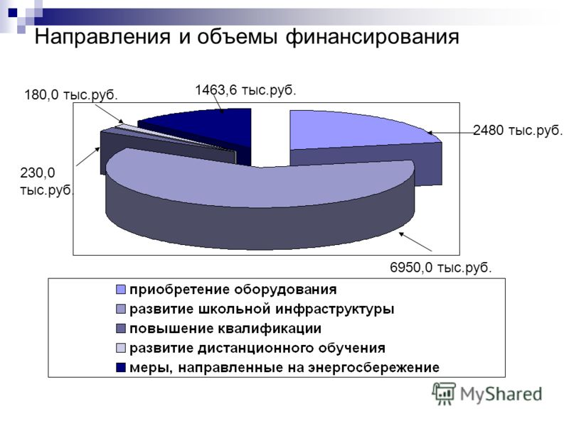 Направления и объемы финансирования 6950,0 тыс.руб. 2480 тыс.руб. 230,0 тыс.руб. 180,0 тыс.руб. 1463,6 тыс.руб.