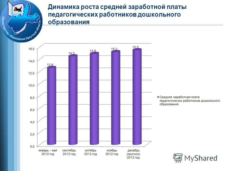 Динамика роста средней заработной платы педагогических работников дошкольного образования