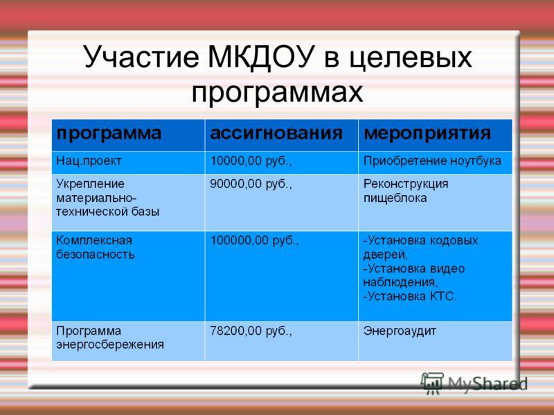 Участие МКДОУ в целевых программах