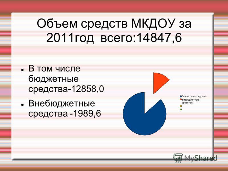 Объем средств МКДОУ за 2011год всего:14847,6 В том числе бюджетные средства-12858,0 Внебюджетные средства -1989,6