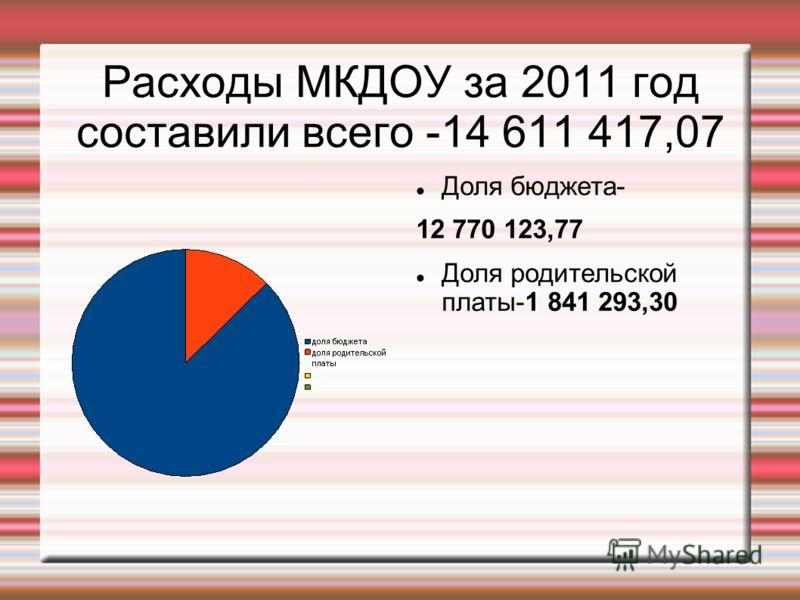 Расходы МКДОУ за 2011 год составили всего -14 611 417,07 Доля бюджета- 12 770 123,77 Доля родительской платы-1 841 293,30