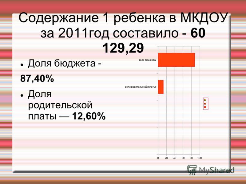 Содержание 1 ребенка в МКДОУ за 2011год составило - 60 129,29 Доля бюджета - 87,40% Доля родительской платы 12,60%