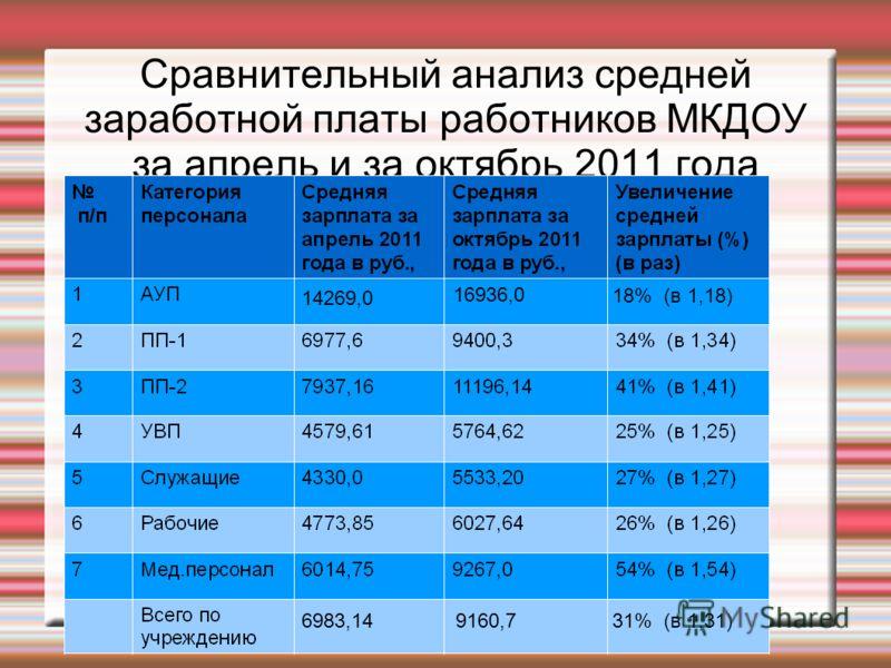 Сравнительный анализ средней заработной платы работников МКДОУ за апрель и за октябрь 2011 года 14269,0 6983,14 16936,0 9160,7 18% (в 1,18) 31% (в 1,31)