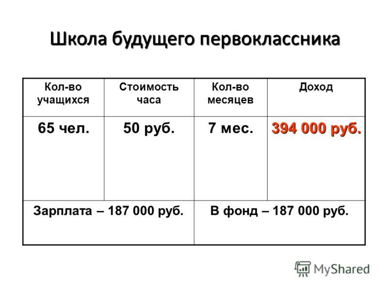 Школа будущего первоклассника Кол-во учащихся Стоимость часа Кол-во месяцев Доход 65 чел. 50 руб. 7 мес. 394 000 руб. Зарплата – 187 000 руб. В фонд – 187 000 руб.