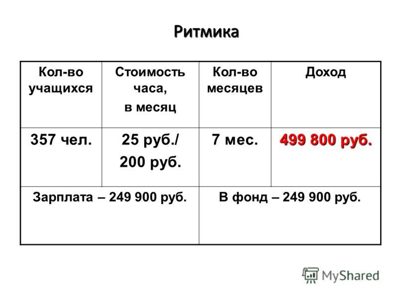 Ритмика Ритмика Кол-во учащихся Стоимость часа, в месяц Кол-во месяцев Доход 357 чел. 25 руб./ 200 руб. 7 мес. 499 800 руб. Зарплата – 249 900 руб. В фонд – 249 900 руб.
