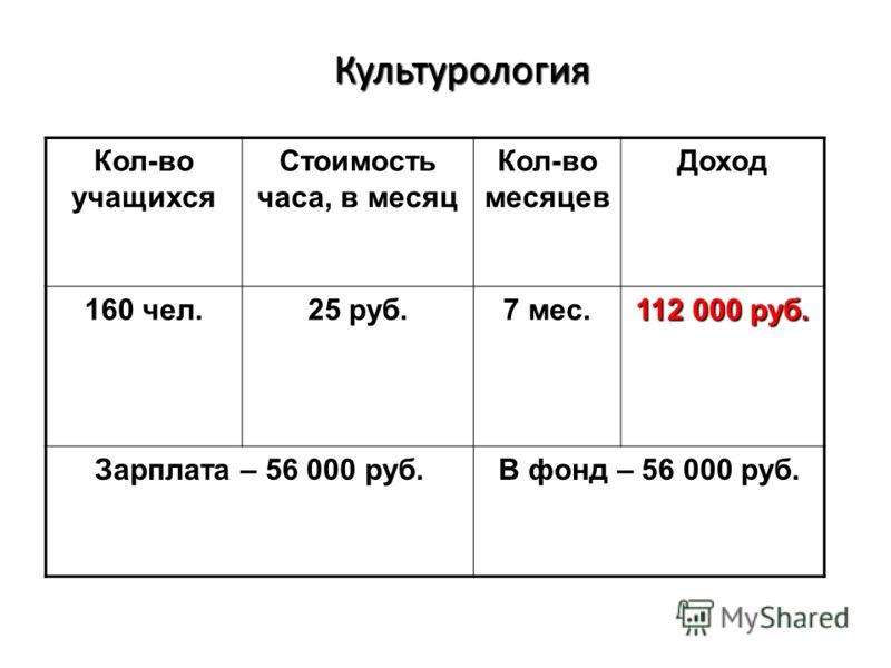 Культурология Культурология Кол-во учащихся Стоимость часа, в месяц Кол-во месяцев Доход 160 чел. 25 руб. 7 мес. 112 000 руб. Зарплата – 56 000 руб. В фонд – 56 000 руб.