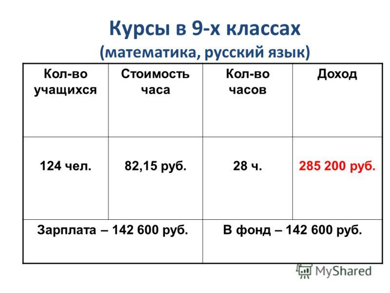 Курсы в 9-х классах (математика, русский язык) Кол-во учащихся Стоимость часа Кол-во часов Доход 124 чел.82,15 руб.28 ч.285 200 руб. Зарплата – 142 600 руб.В фонд – 142 600 руб.