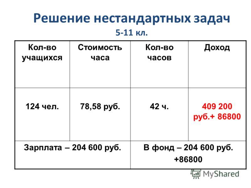 Решение нестандартных задач 5-11 кл. Кол-во учащихся Стоимость часа Кол-во часов Доход 124 чел.78,58 руб.42 ч.409 200 руб.+ 86800 Зарплата – 204 600 руб.В фонд – 204 600 руб. +86800