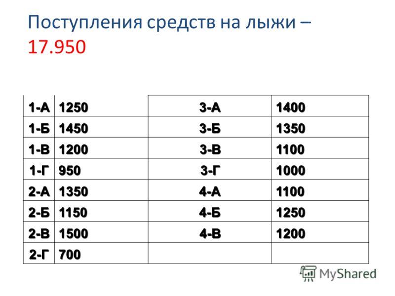 Поступления средств на лыжи – 17.950 1-А12503-А1400 1-Б14503-Б1350 1-В12003-В1100 1-Г9503-Г1000 2-А13504-А1100 2-Б11504-Б1250 2-В15004-В1200 2-Г700