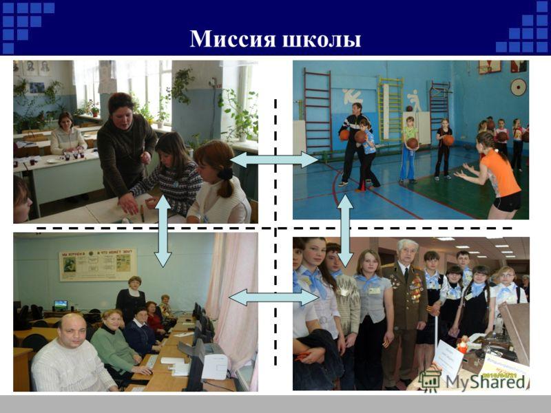Миссия школы самореализация воспитаниесотрудничество здоровье