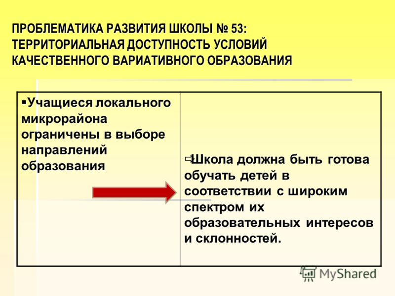 ПРОБЛЕМАТИКА РАЗВИТИЯ ШКОЛЫ 53: ТЕРРИТОРИАЛЬНАЯ ДОСТУПНОСТЬ УСЛОВИЙ КАЧЕСТВЕННОГО ВАРИАТИВНОГО ОБРАЗОВАНИЯ Учащиеся локального микрорайона ограничены в выборе направлений образования Учащиеся локального микрорайона ограничены в выборе направлений обр