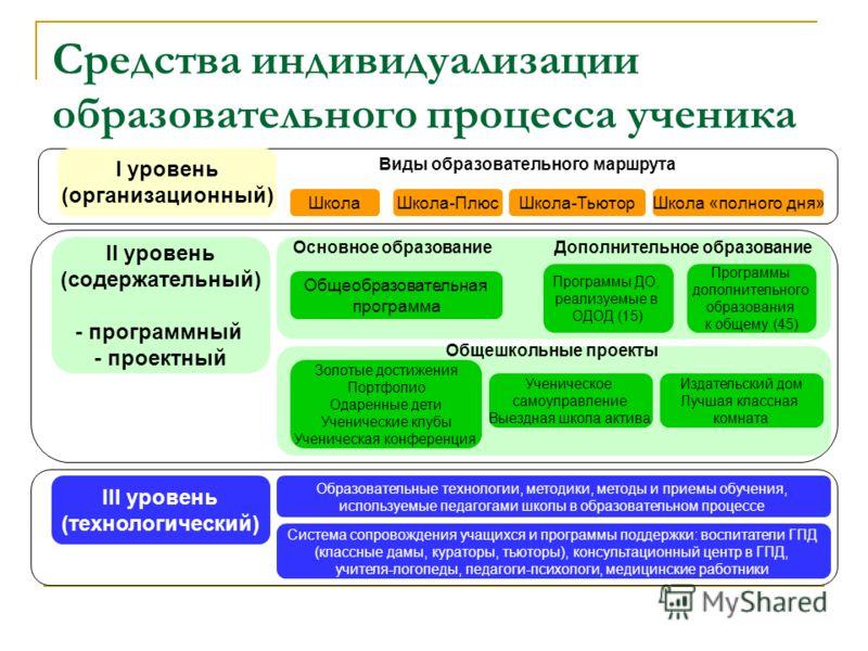Средства индивидуализации образовательного процесса ученика Основное образование Дополнительное образование Общешкольные проекты Образовательные технологии, методики, методы и приемы обучения, используемые педагогами школы в образовательном процессе