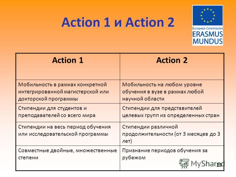 28 Action 1 и Action 2 Action 1Action 2 Мобильность в рамках конкретной интегрированной магистерской или докторской программы Мобильность на любом уровне обучения в вузе в рамках любой научной области Стипендии для студентов и преподавателей со всего