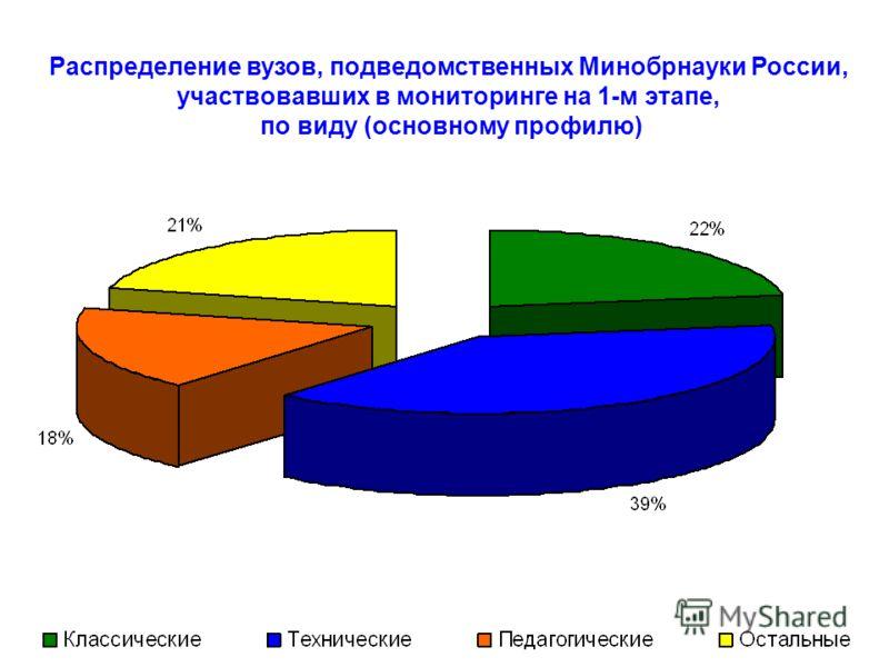 Распределение вузов, подведомственных Минобрнауки России, участвовавших в мониторинге на 1-м этапе, по виду (основному профилю)