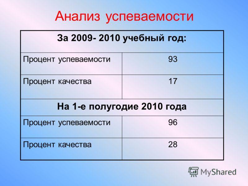 Анализ успеваемости За 2009- 2010 учебный год: Процент успеваемости93 Процент качества17 На 1-е полугодие 2010 года Процент успеваемости96 Процент качества28