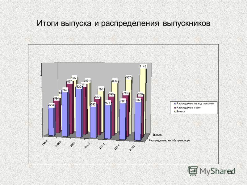 14 Итоги выпуска и распределения выпускников