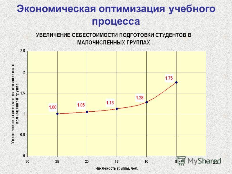 26 Экономическая оптимизация учебного процесса
