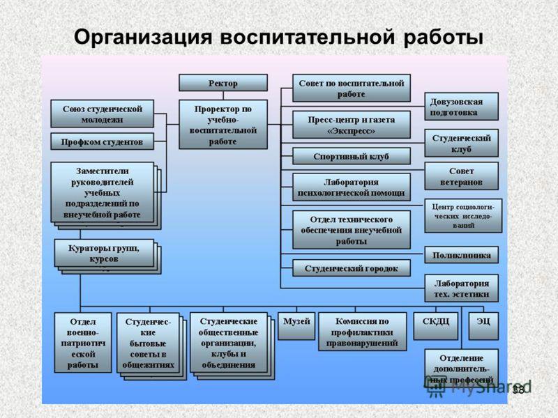 38 Организация воспитательной работы