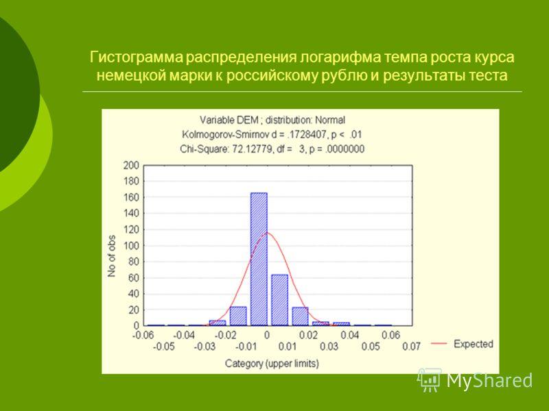 Гистограмма распределения логарифма темпа роста курса немецкой марки к российскому рублю и результаты теста