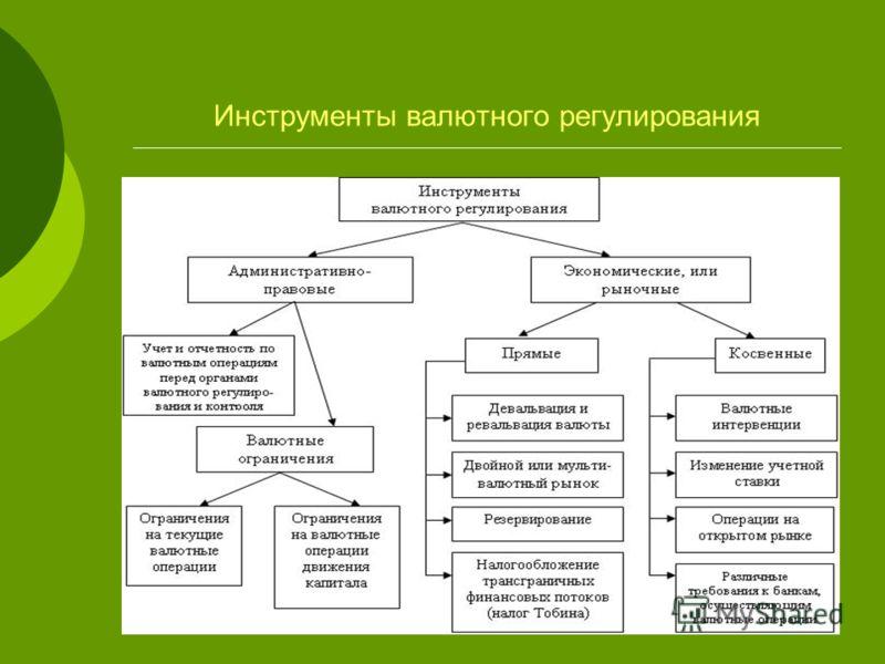 Инструменты валютного регулирования
